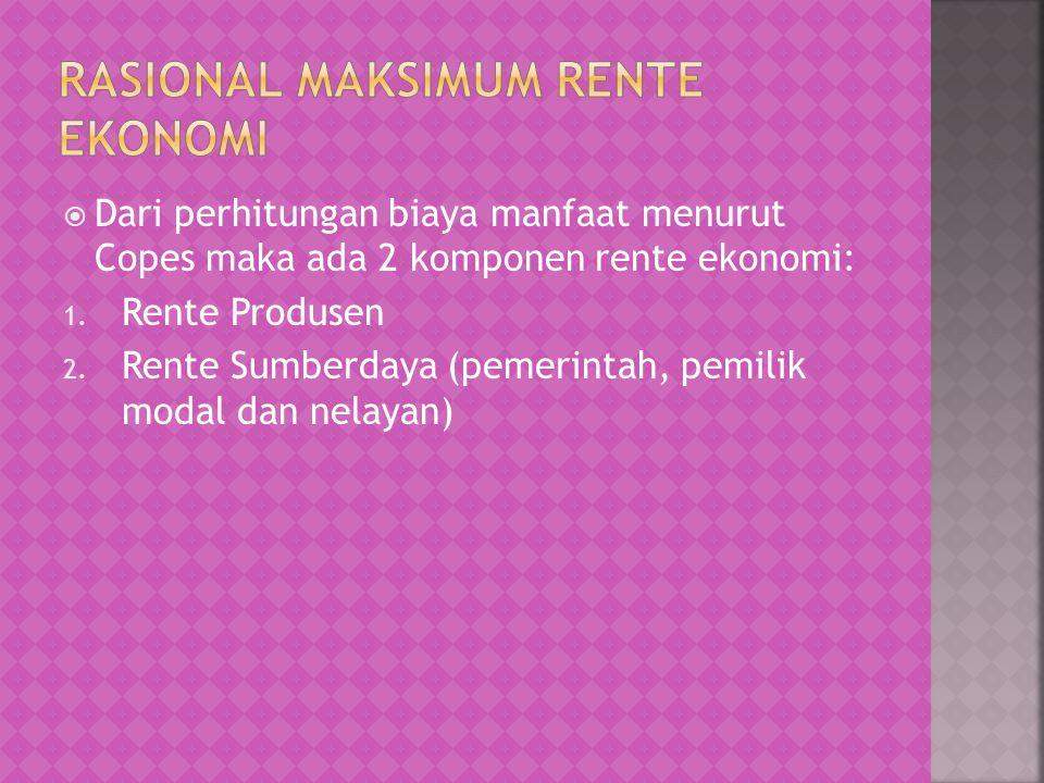 Rasional Maksimum Rente Ekonomi