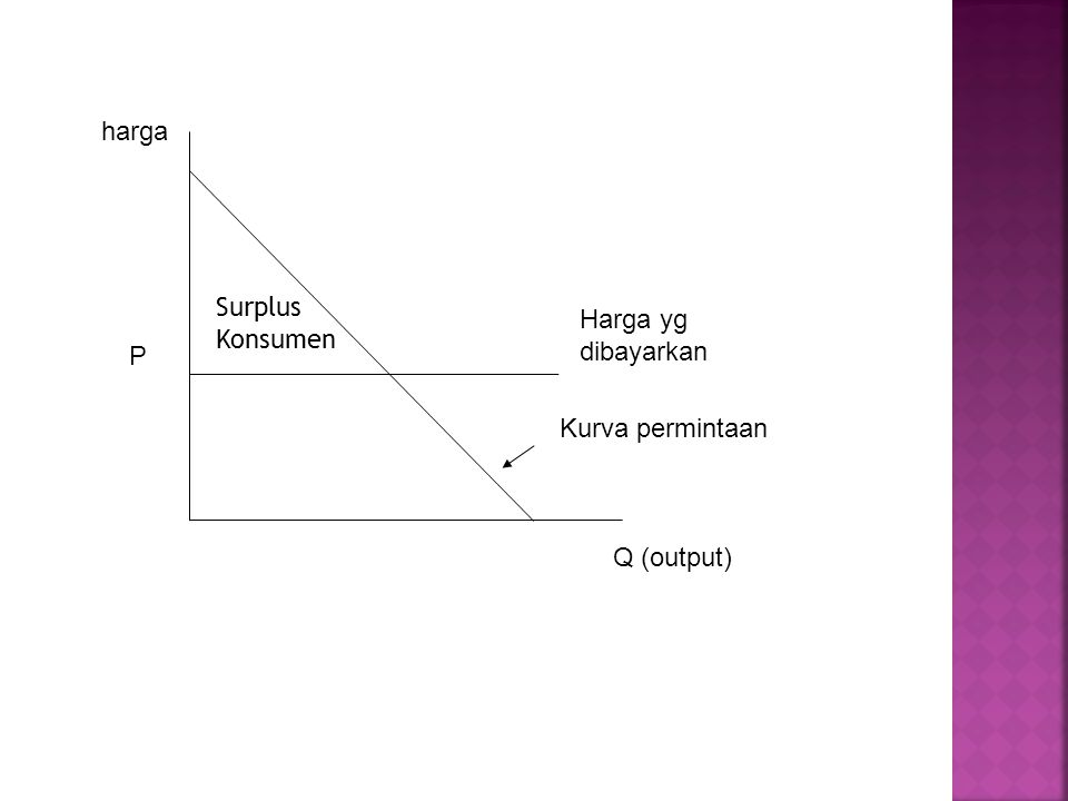 Harga yg dibayarkan harga P Kurva permintaan Q (output) Surplus Konsumen