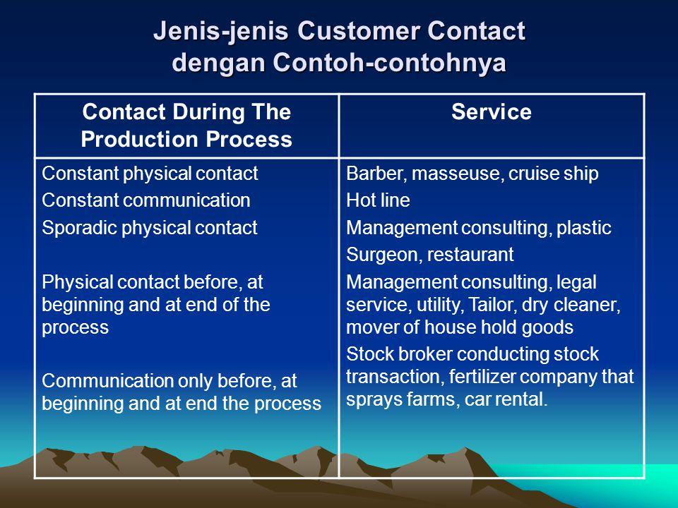 Jenis-jenis Customer Contact dengan Contoh-contohnya