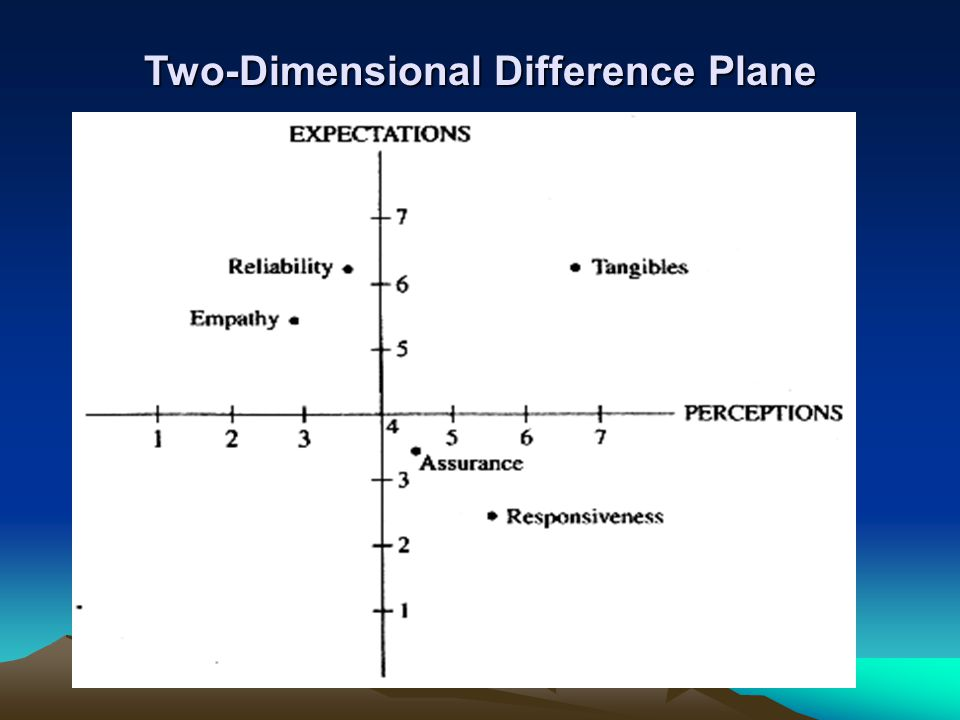 Two-Dimensional Difference Plane