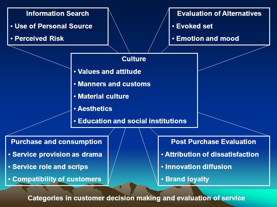 Evaluation of Alternatives Evoked set Emotion and mood