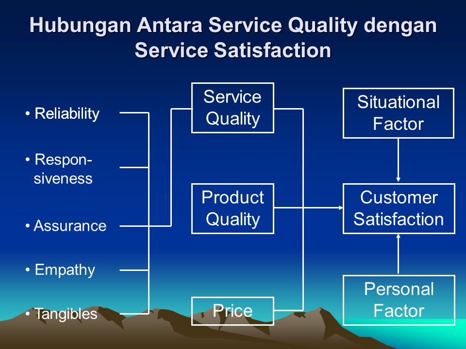 Hubungan Antara Service Quality dengan Service Satisfaction