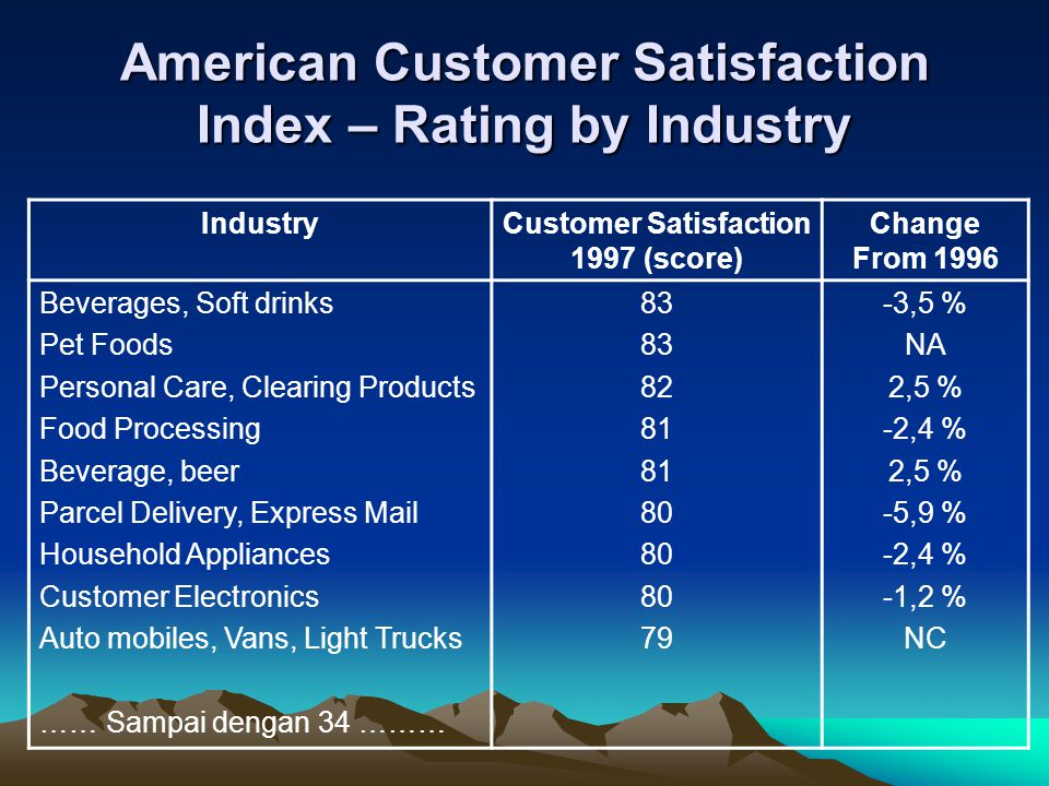 American Customer Satisfaction Index – Rating by Industry