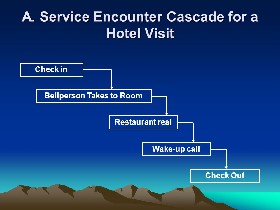 A. Service Encounter Cascade for a Hotel Visit