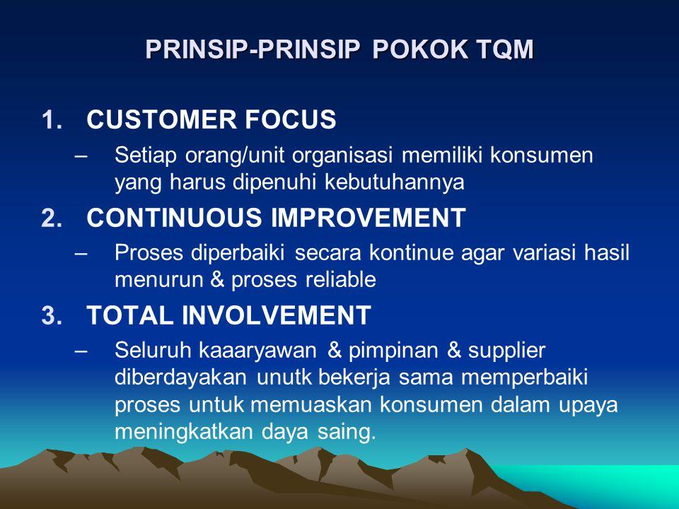 PRINSIP-PRINSIP POKOK TQM