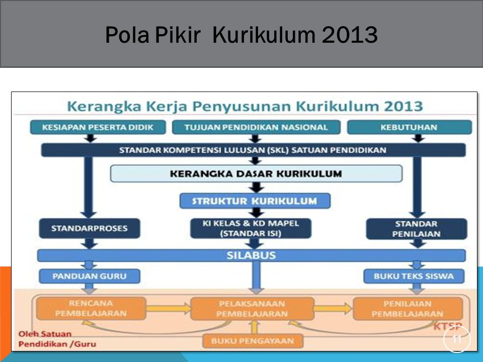 Pola Pikir Kurikulum 2013