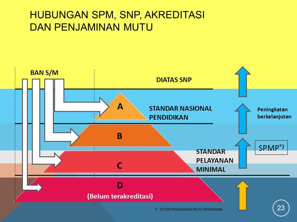 Hubungan SPM, SNP, Akreditasi dan Penjaminan Mutu