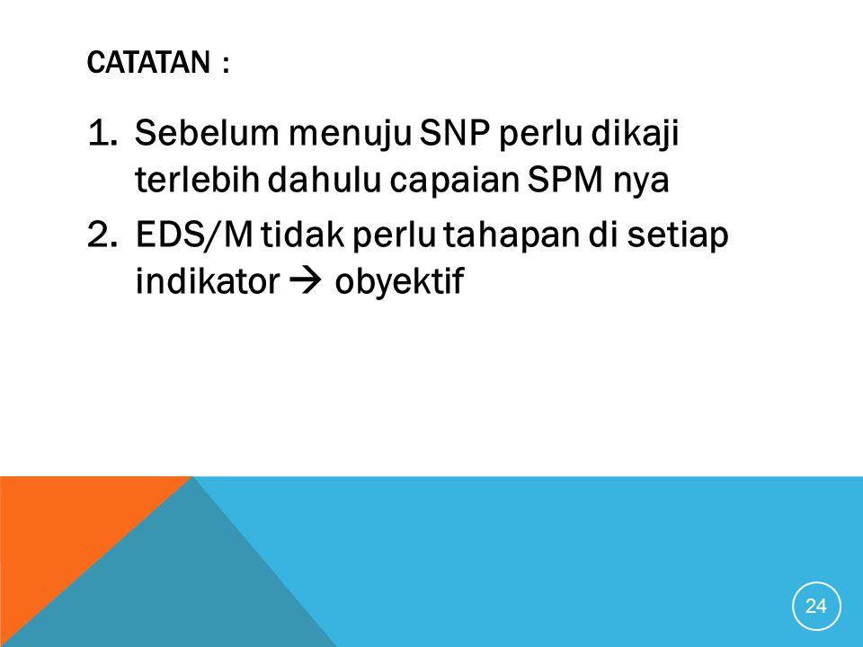 Sebelum menuju SNP perlu dikaji terlebih dahulu capaian SPM nya