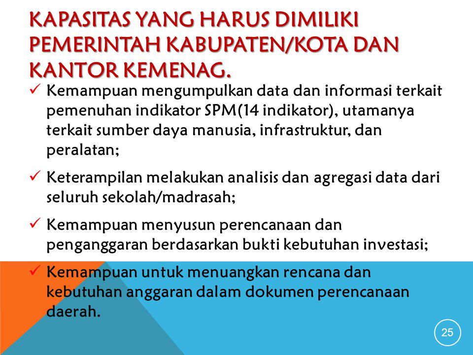 Kapasitas yang Harus Dimiliki Pemerintah Kabupaten/Kota dan Kantor Kemenag.