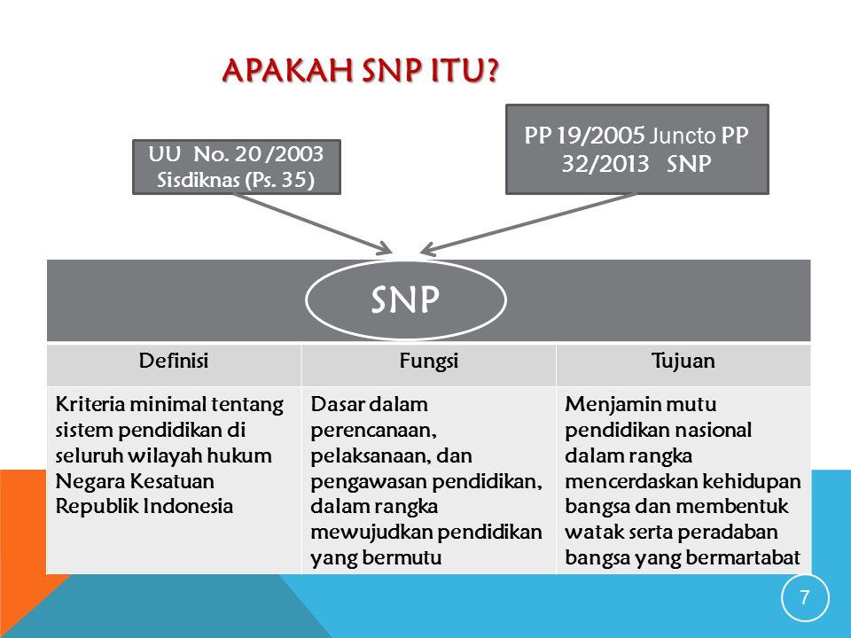 SNP Apakah SNP itu PP 19/2005 Juncto PP 32/2013 SNP