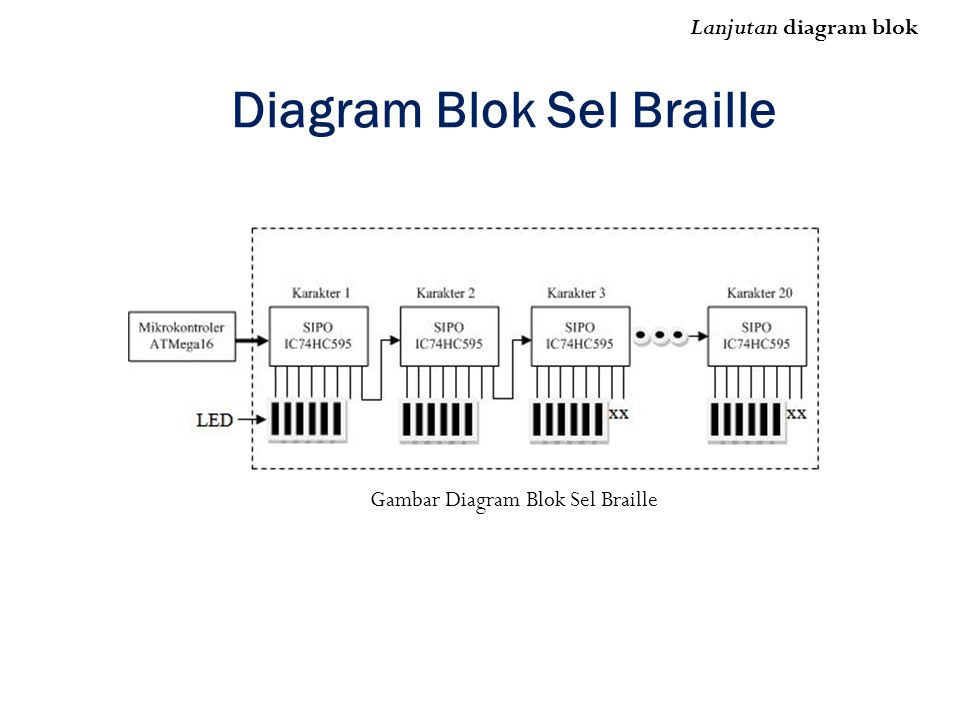 Diagram Blok Sel Braille