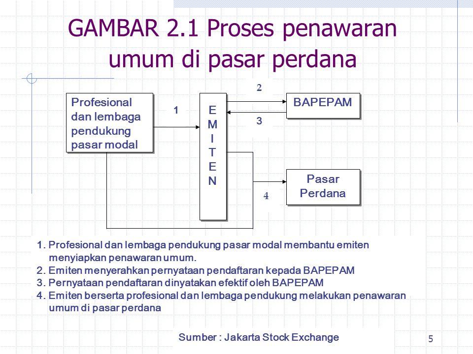 GAMBAR 2.1 Proses penawaran umum di pasar perdana