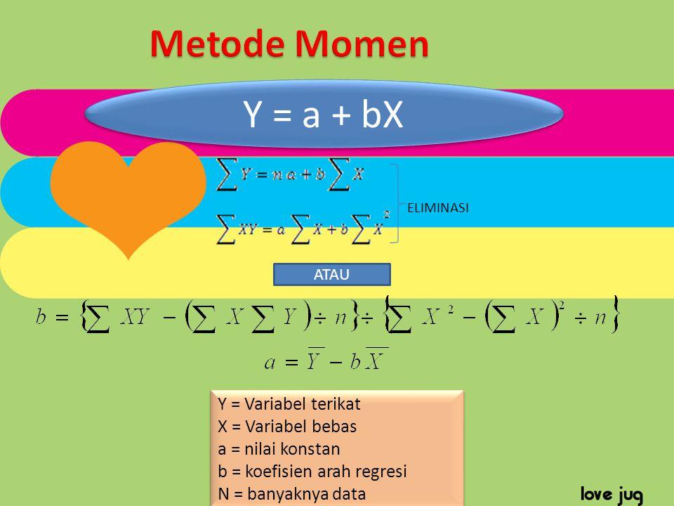 Metode Momen Y = a + bX Y = Variabel terikat X = Variabel bebas