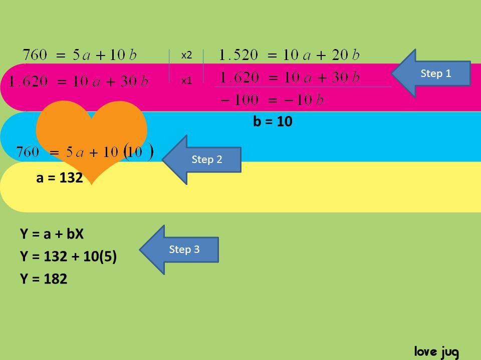 b = 10 a = 132 Y = a + bX Y = 132 + 10(5) Y = 182 x2 Step 1 x1 Step 2