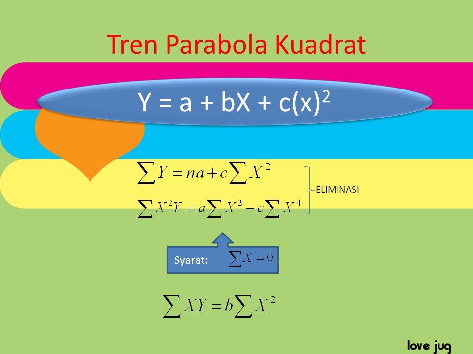 Tren Parabola Kuadrat Y = a + bX + c(x)2 ELIMINASI Syarat:
