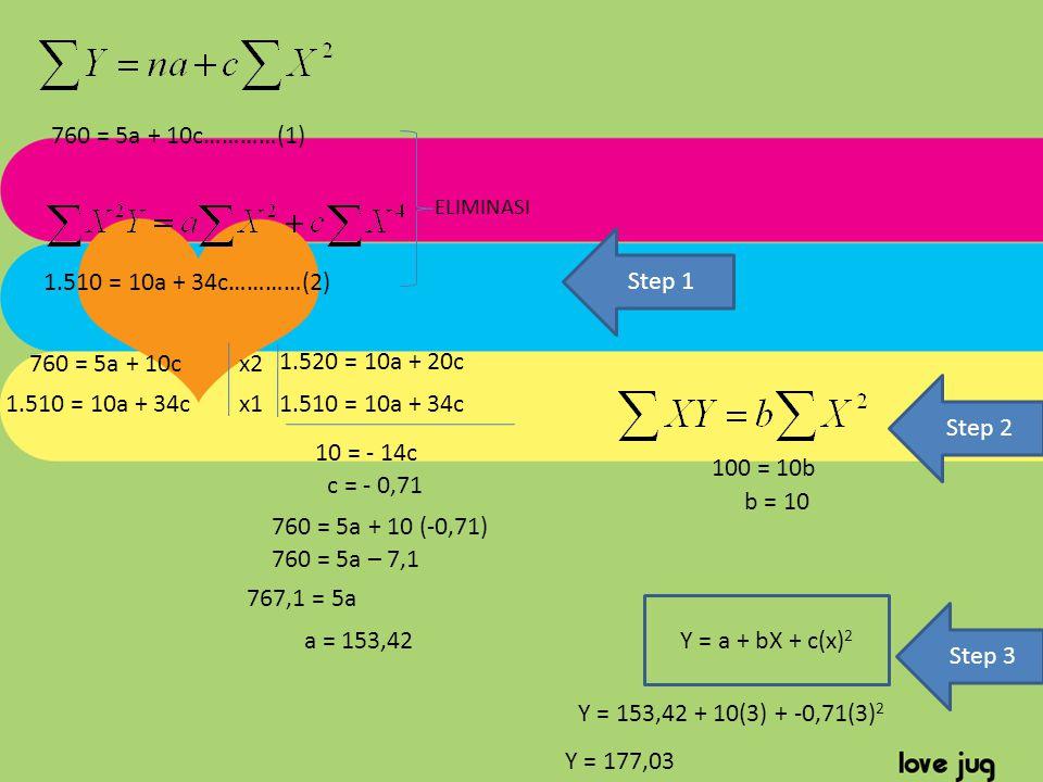 760 = 5a + 10c…………(1) Step 1 1.510 = 10a + 34c…………(2) 760 = 5a + 10c