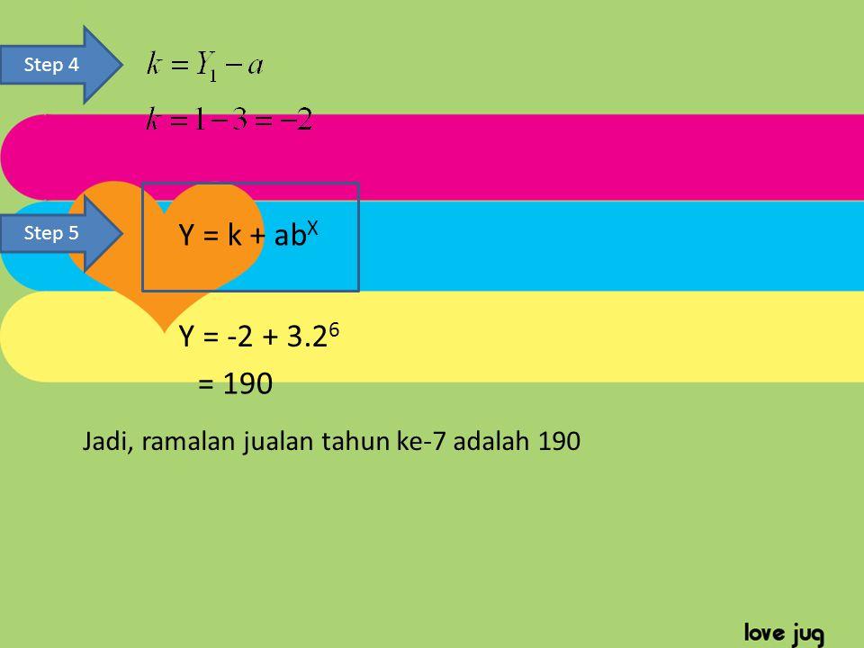 Step 4 Step 5 Y = k + abX Y = -2 + 3.26 = 190 Jadi, ramalan jualan tahun ke-7 adalah 190