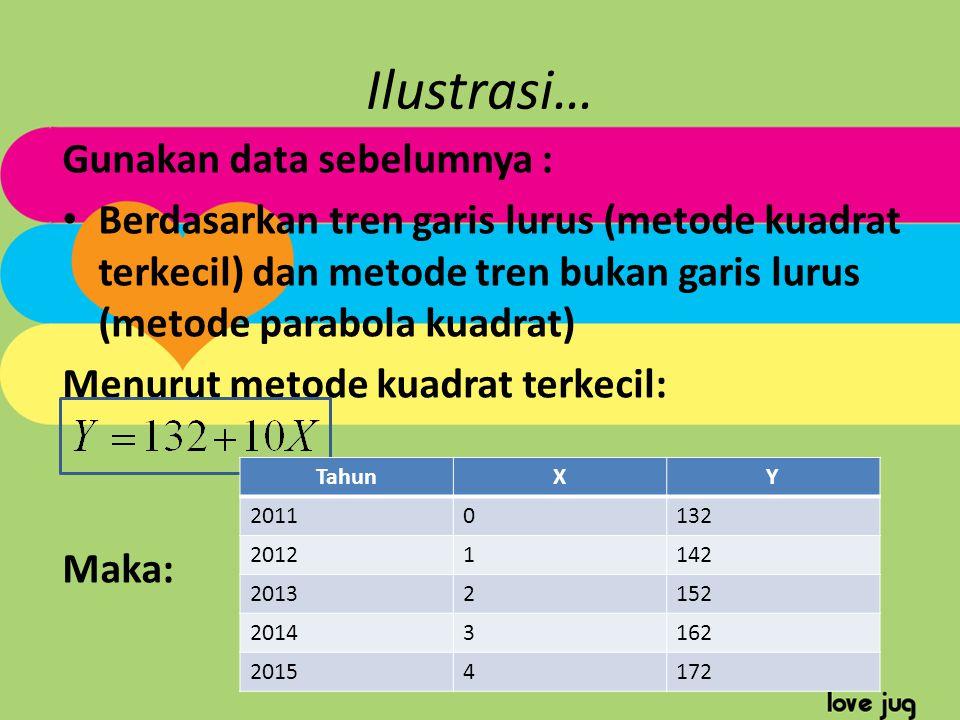 Ilustrasi… Gunakan data sebelumnya :