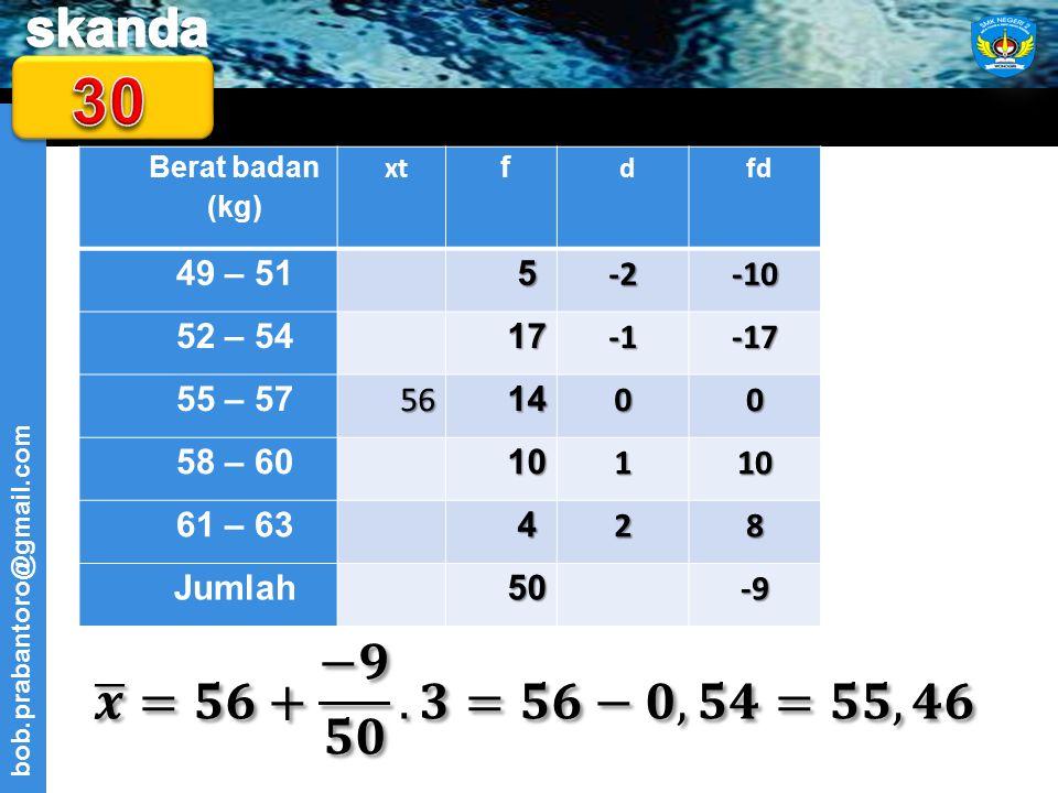 30 Berat badan (kg) xt. f. d. fd. 49 – 51. 5. -2. -10. 52 – 54. 17. -1. -17. 55 – 57. 56.