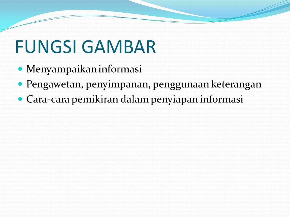 FUNGSI GAMBAR Menyampaikan informasi