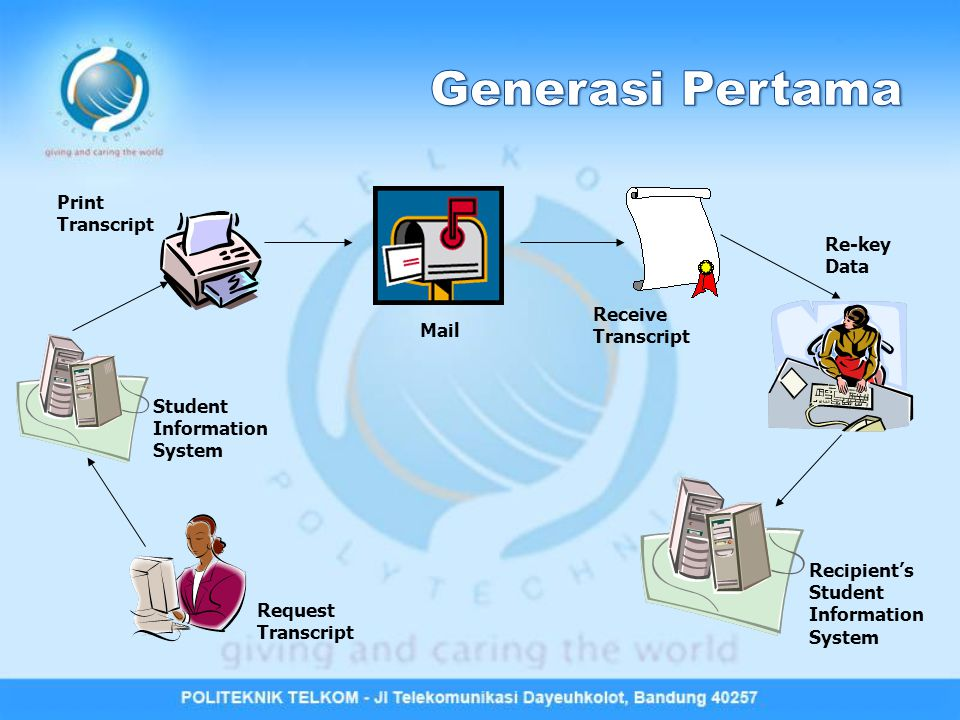 Generasi Pertama Print Transcript Re-key Data Receive Transcript Mail
