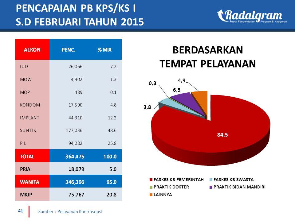 PENCAPAIAN PB KPS/KS I S.D FEBRUARI TAHUN 2015