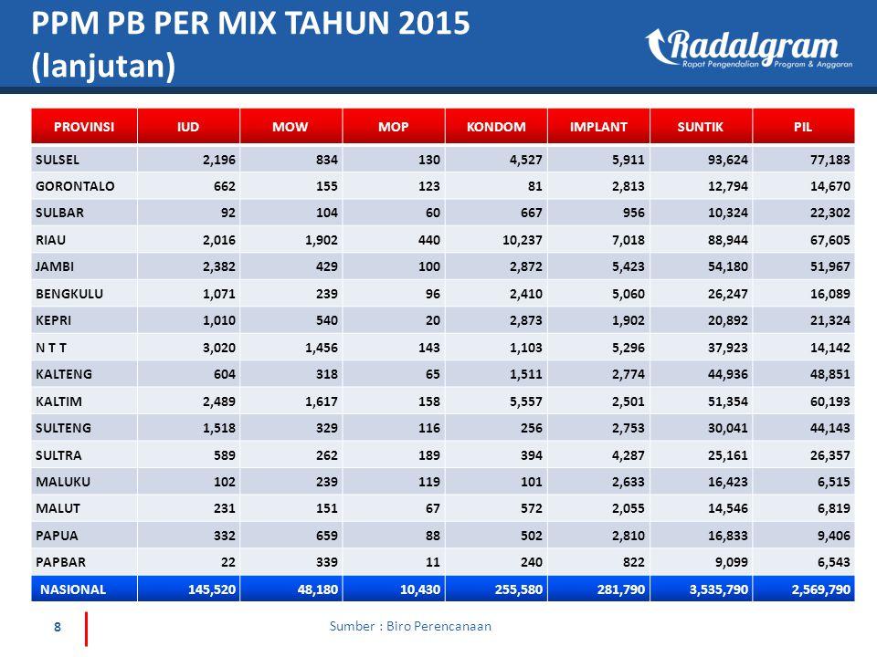 PPM PB PER MIX TAHUN 2015 (lanjutan)