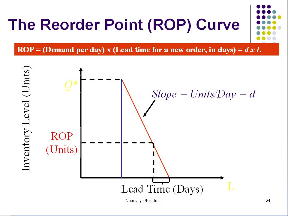 Reorder Point (ROP)