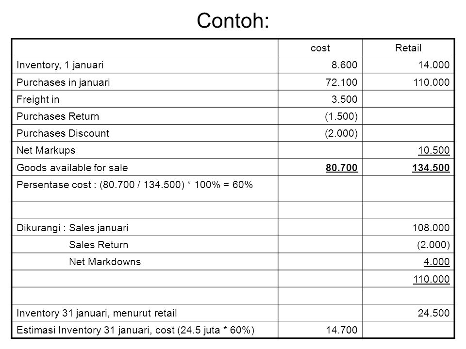 Contoh: cost Retail Inventory, 1 januari 8.600 14.000
