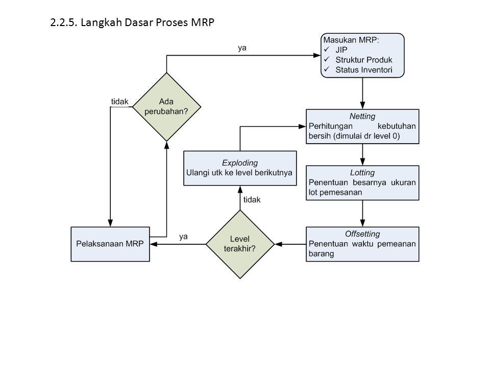 2.2.5. Langkah Dasar Proses MRP