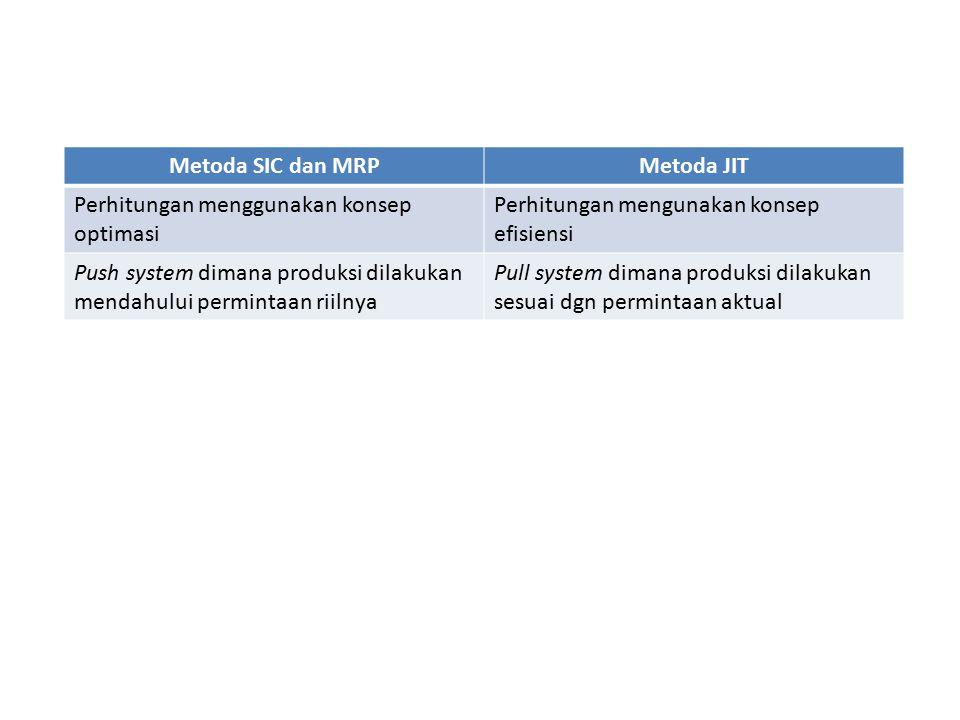 Metoda SIC dan MRP Metoda JIT. Perhitungan menggunakan konsep optimasi. Perhitungan mengunakan konsep efisiensi.
