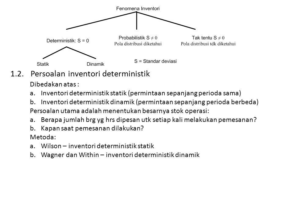 1.2. Persoalan inventori deterministik