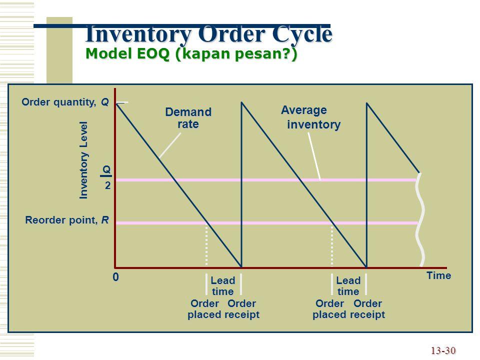 Inventory Order Cycle Model EOQ (kapan pesan )