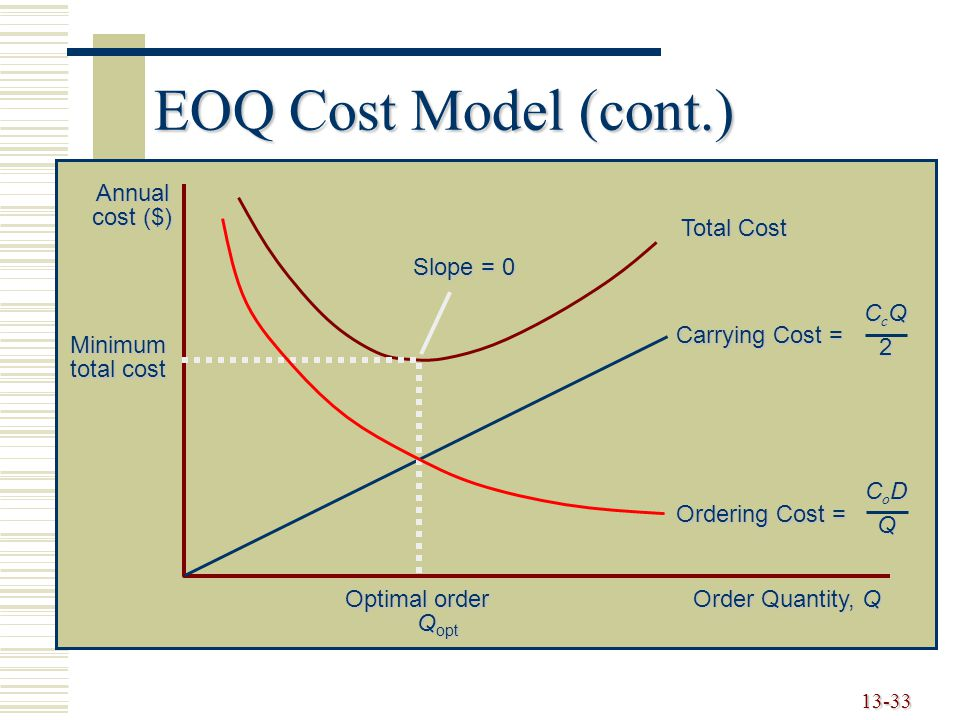 EOQ Cost Model (cont.) Order Quantity, Q Annual cost ($) Total Cost