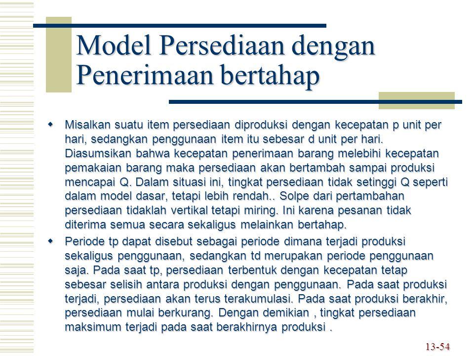 Model Persediaan dengan Penerimaan bertahap