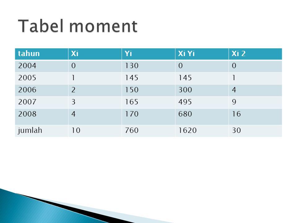 Tabel moment tahun Xi Yi Xi Yi Xi 2 2004 130 2005 1 145 2006 2 150 300