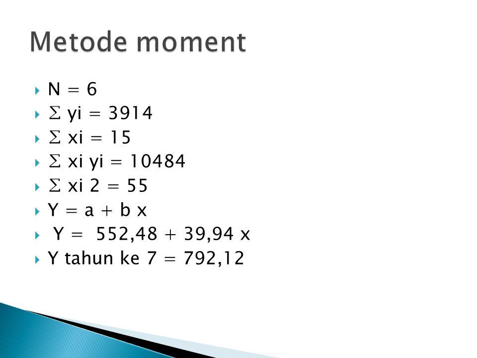 Metode moment N = 6 ∑ yi = 3914 ∑ xi = 15 ∑ xi yi = 10484 ∑ xi 2 = 55