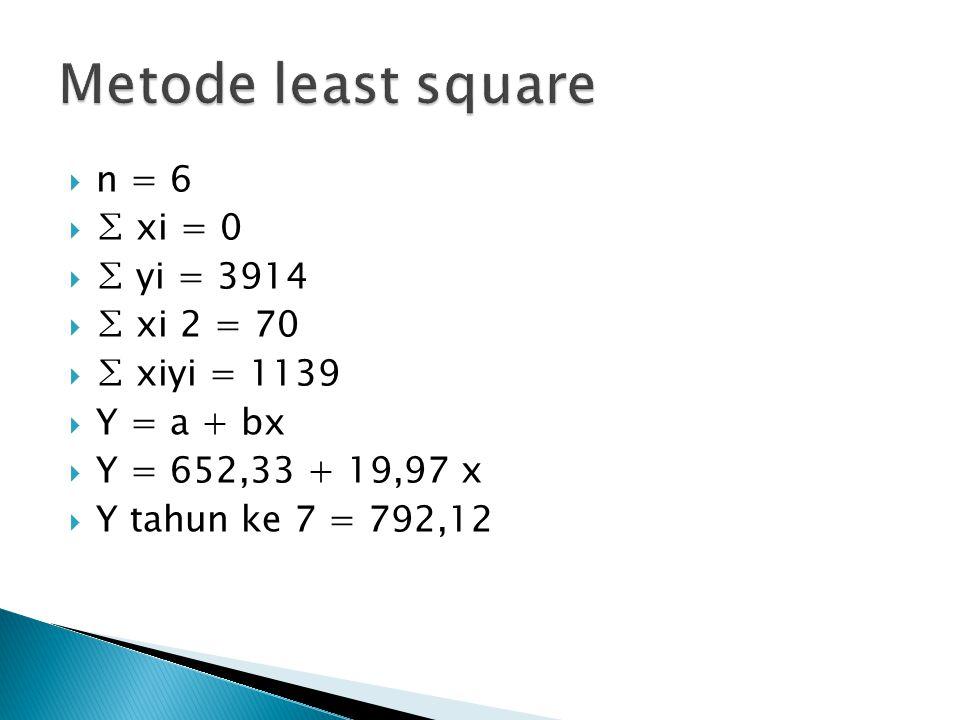 Metode least square n = 6 ∑ xi = 0 ∑ yi = 3914 ∑ xi 2 = 70