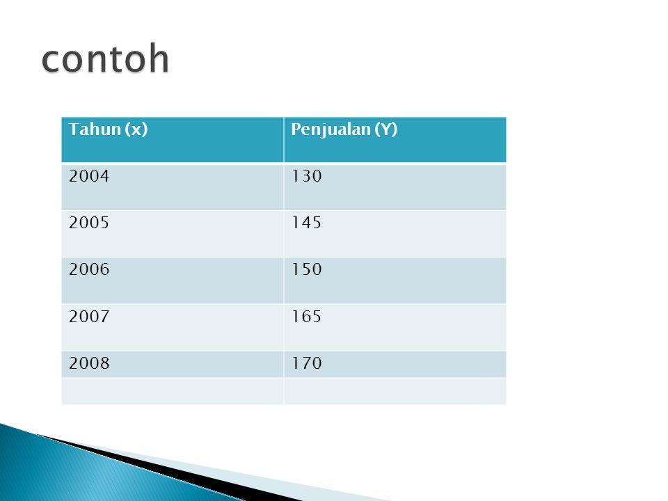 contoh Tahun (x) Penjualan (Y) 2004 130 2005 145 2006 150 2007 165
