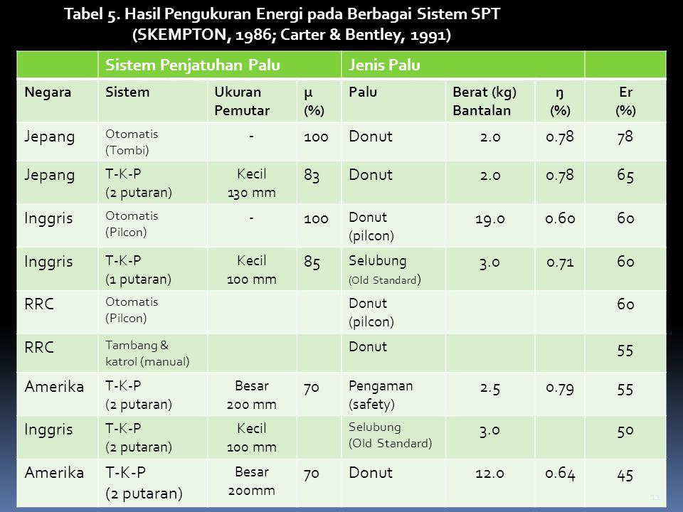 Tabel 5. Hasil Pengukuran Energi pada Berbagai Sistem SPT