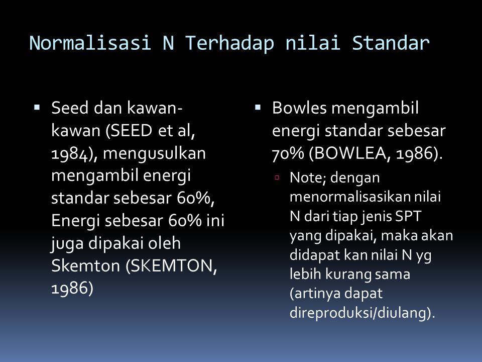 Normalisasi N Terhadap nilai Standar
