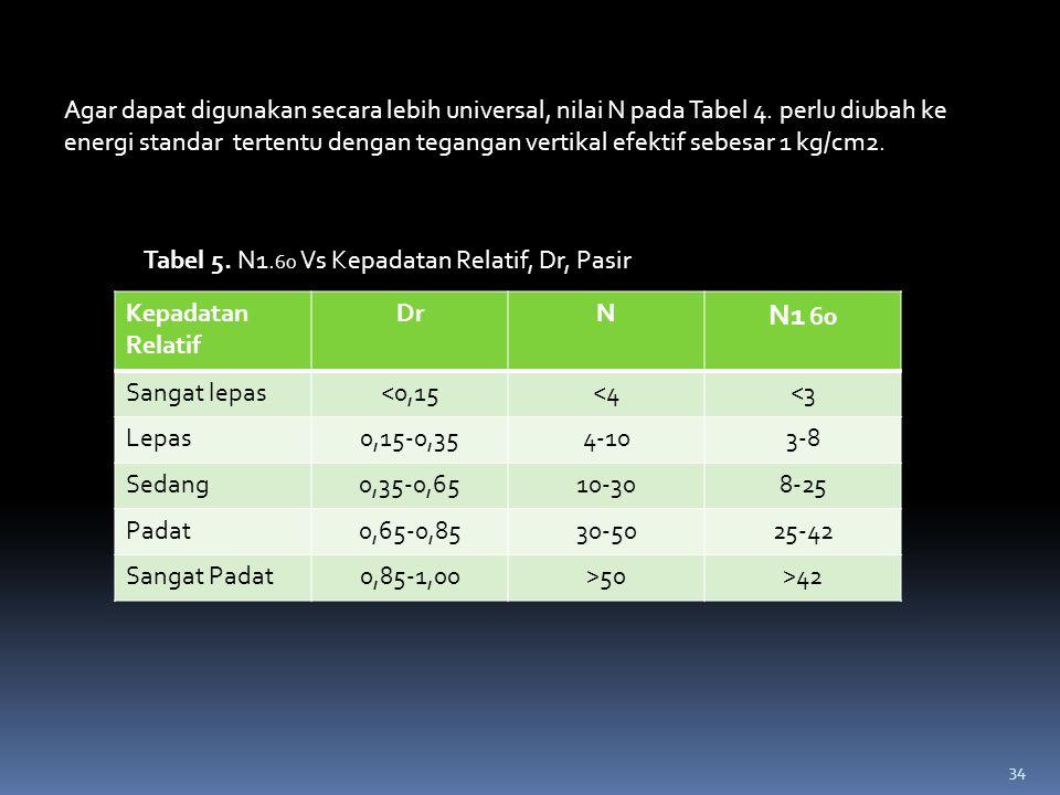 Agar dapat digunakan secara lebih universal, nilai N pada Tabel 4