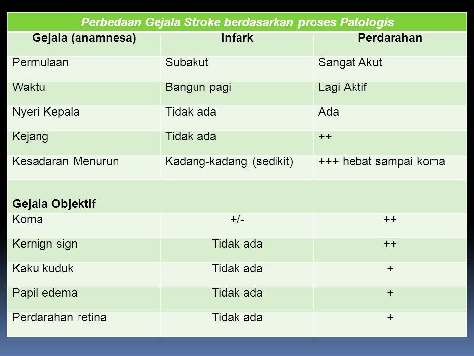 Perbedaan Gejala Stroke berdasarkan proses Patologis