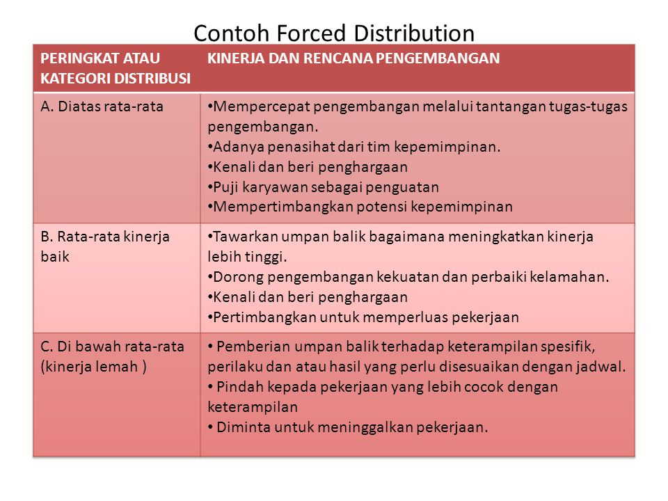 Contoh Forced Distribution