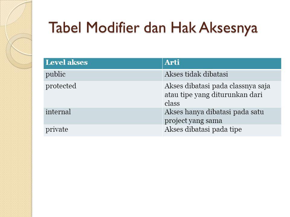 Tabel Modifier dan Hak Aksesnya