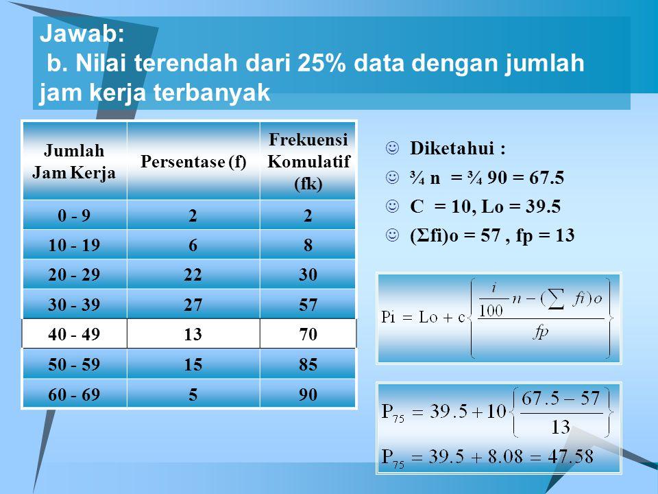 Frekuensi Komulatif (fk)