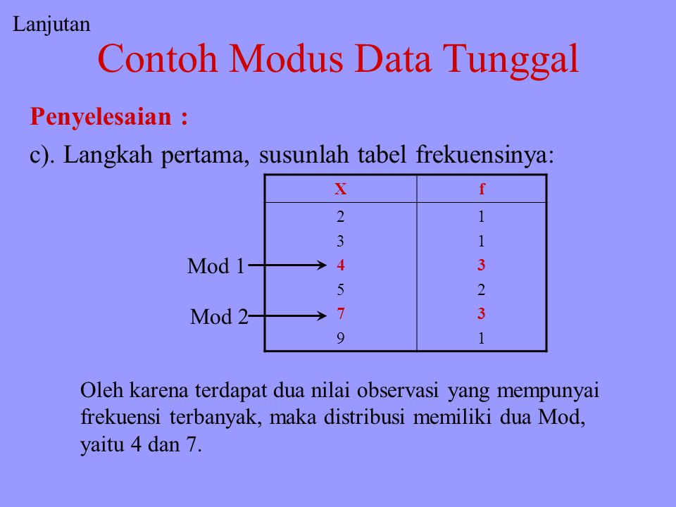 Contoh Modus Data Tunggal