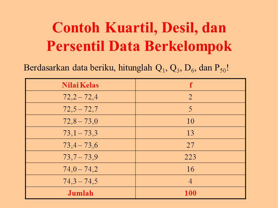 Contoh Kuartil, Desil, dan Persentil Data Berkelompok