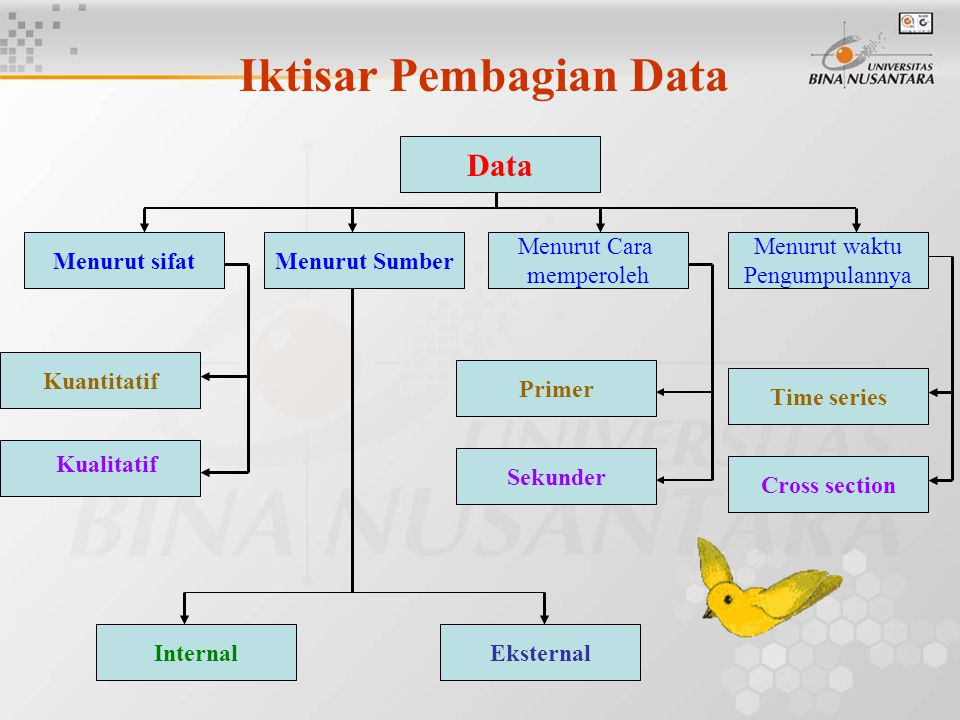 Iktisar Pembagian Data