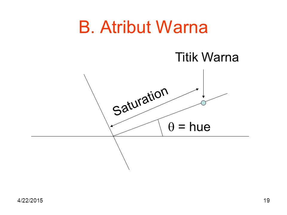 B. Atribut Warna Titik Warna Saturation  = hue 4/14/2017